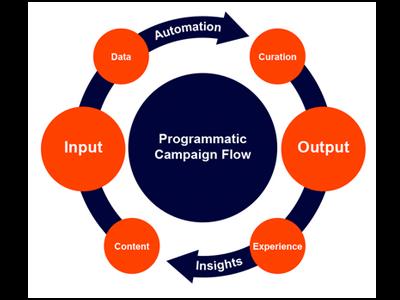programmatic advertising companies
