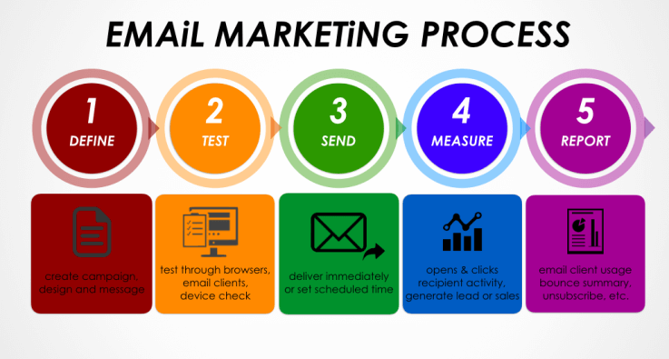 Effective E-Mail Marketing Hints For Your Small Business