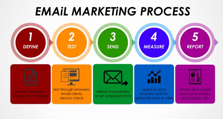 Email Marketing Melbourne FL | The AD Leaf