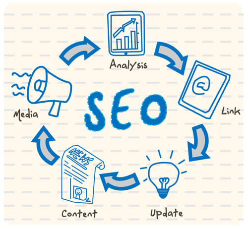 Jacksonville SEO Company | Generate Leads Today!
