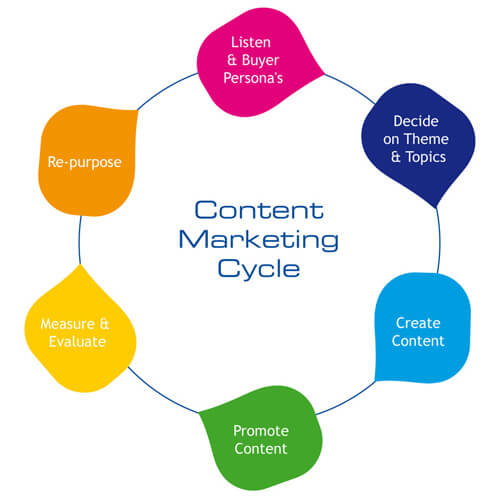 Content Marketing Melbourne FL