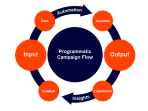 programmatic advertising companies