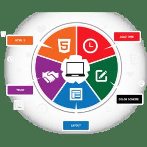 Website Design Melbourne FL   Website Design   Programming