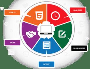 Website Design Melbourne FL | Website Design | Programming