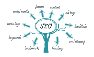 Image with the different forms of SEO